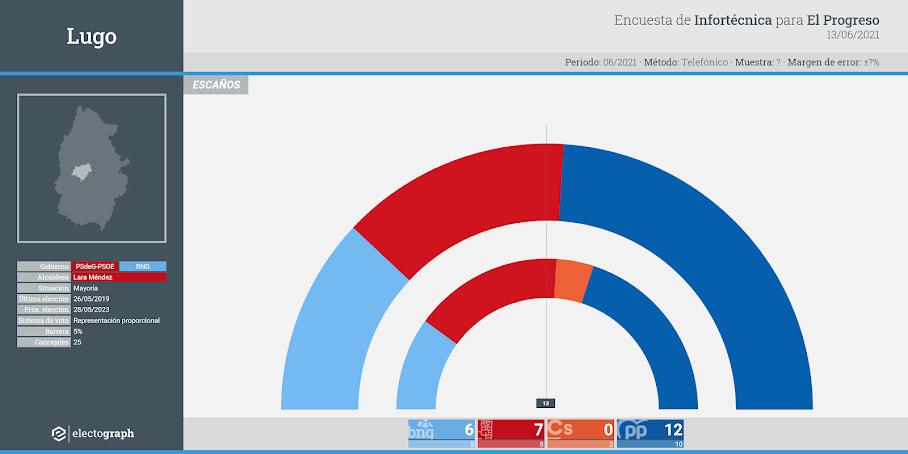Gráfico de la encuesta para elecciones municipales en Lugo realizada por Infortécnica para El Progreso, 13 de junio de 2021