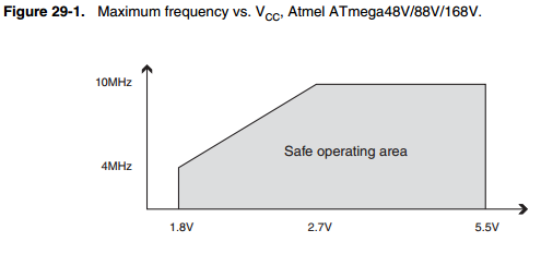Maximum Frequency vs VCC, Atmega48V