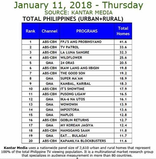 Kantar Media TV Ratings - Jan. 11, 2018