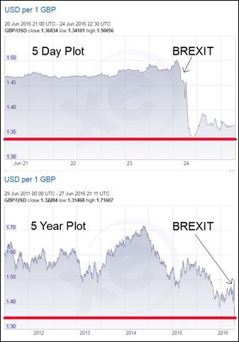 GBP-BREXIT