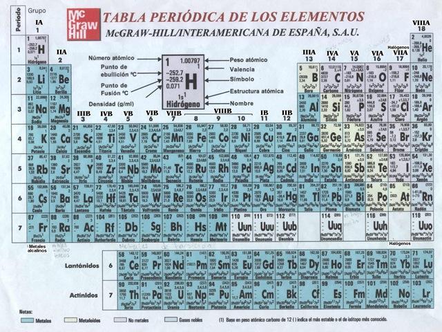 Los posmen tabla pereodica de lo elementos tabla pereodica de lo elementos urtaz Image collections