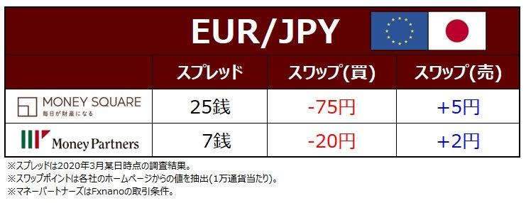 EUR/JPYのココの取引コスト比較