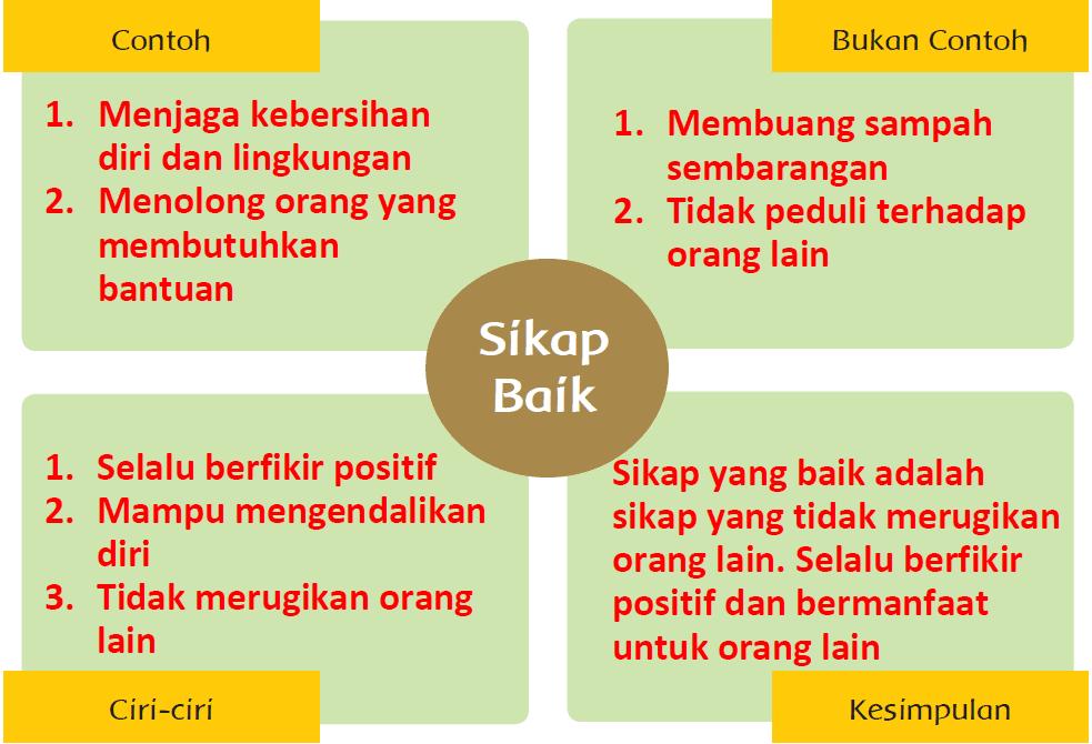 Kunci Jawaban Halaman 90, 91, 94 Tema 4 Kelas 4