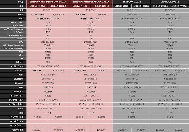2012年モデル(ZENBOOK Prime UX21A、UX31A)と2011年モデル(ZENBOOK UX21E、UX31E)の新旧各モデル性能一覧表