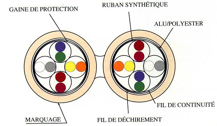 Les Elements Physiques Dun Rseau Informatique Cbles