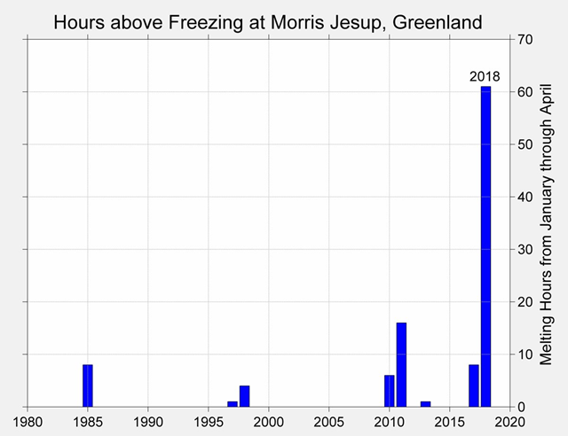 Hours above freezing at Morris Jessup, Greenland, 1980-2018. In 2018, there were already 61 hours above freezing at Cape Morris Jesup, Greenland, by 25 February 2018. The previous record was 16 hours before the end of April in 2011. Graphic: Robert Rohde