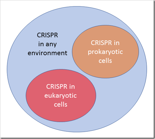 CRISPR Venn