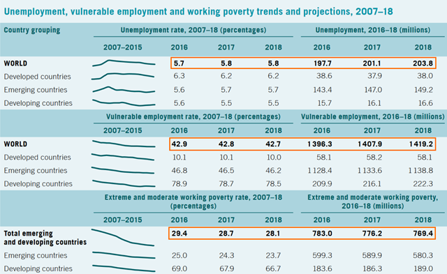 Unemployment, vulnerable employment, and working poverty trends and projections, 2007–18. Graphic: ILO