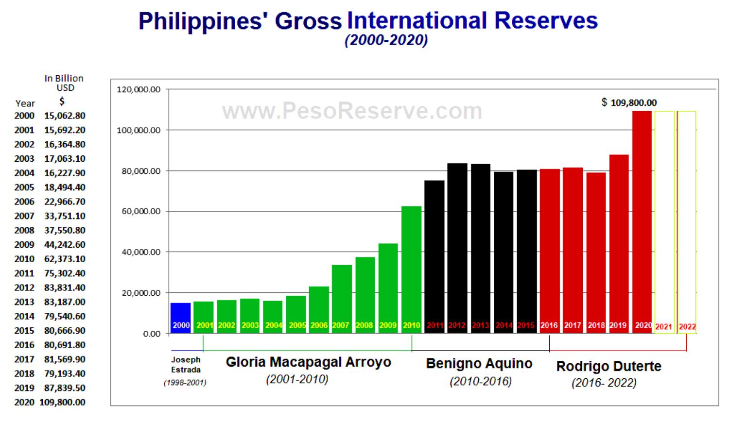 Philippines Gross International Reserves Reached $109.8 Billion US Dollars