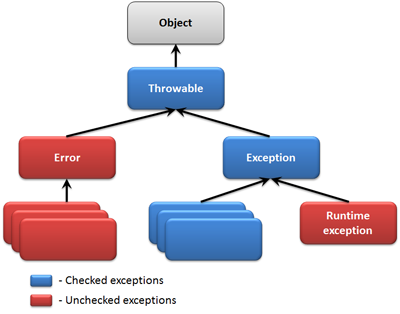 Checked và Unchecked Exception