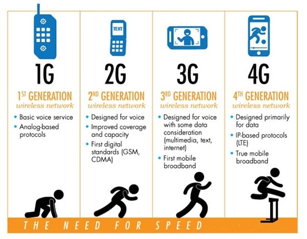 2g-3g-4g-smartphone