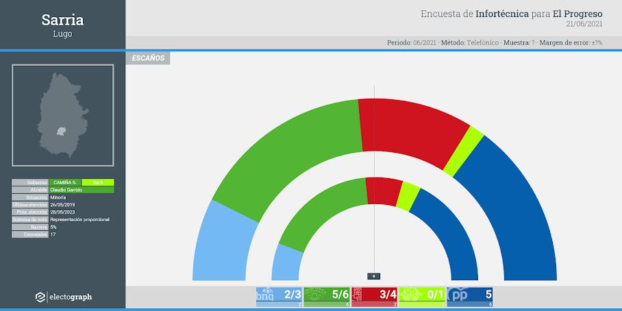 Gráfico de la encuesta para elecciones municipales en Sarria realizada por Infortécnica para El Progreso, 21 de junio de 2021