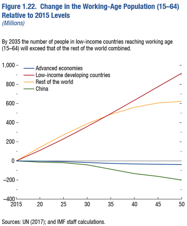 Change in the Working-Age Population (15–64) Relative to 2015 Levels (Millions) in the advanced economies, low-income developing countries, China, and the rest of the world, projected to 2050. By 2035 the number of people in low-income countries reaching working age (15–64) will exceed that of the rest of the world combined. Data: UN (2017); and IMF staff calculation. Graphic: IMF