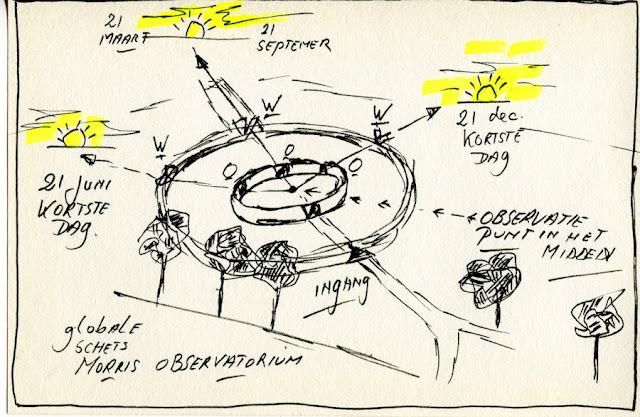 Schets van het Morris Observatorium