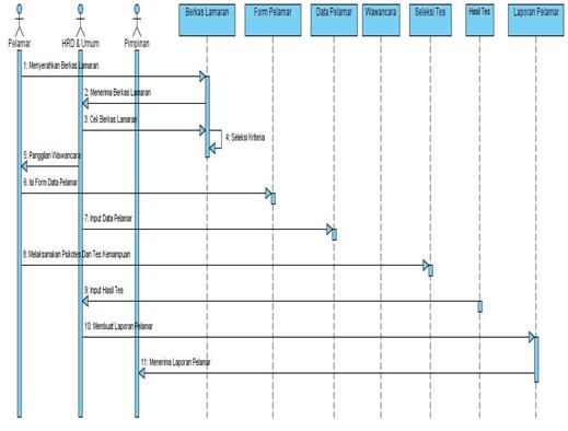 Si1111469266 widuri gambar 34 sequence diagram sistem yang berjalan ccuart Gallery