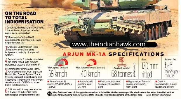 Indian Army's Arjun Tank Infographics