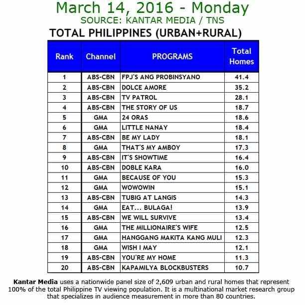 Kantar Media National TV Ratings - March 14, 2016