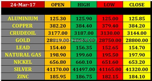 Today's commodity Market closing rates 23 march