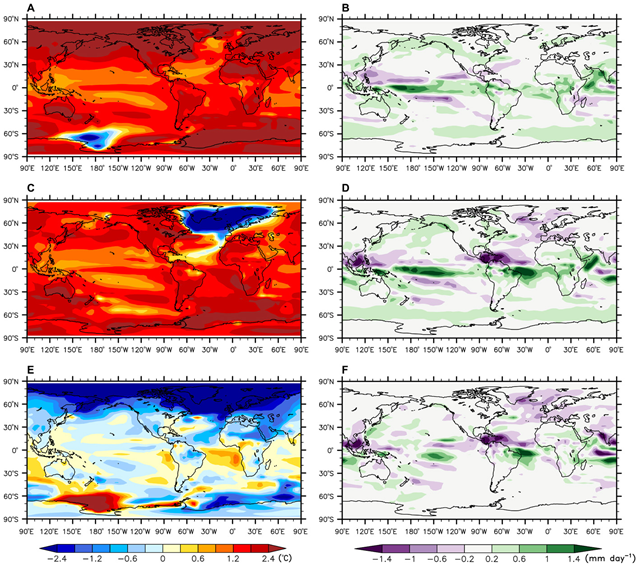 Long-term (after 300 years) responses of surface temperature and precipitation to CO2 increase.(A, C, and E ) Results of annual mean temperature (shading in °C): (A) the CTLCO2 minus the CTL (C) the ADJCO2 minus the ADJ, and (E) the difference between (C) and (A). (B, D, and F) Similar to (A), (C), and (E) but for the results of annual mean precipitation (shading in mm day−1). Graphic: Liu, et al., 2017 / Science Advances