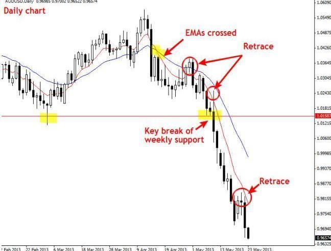 Belajar trading forex