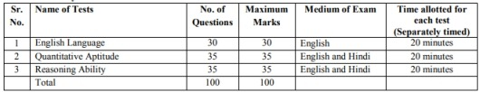 IBPS-PO-2018-exam-pattern