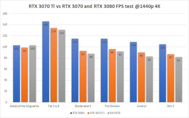 RTX 3070 Ti vs RTX 3070 and RTX 3080 FPS test @ 1440p resolution