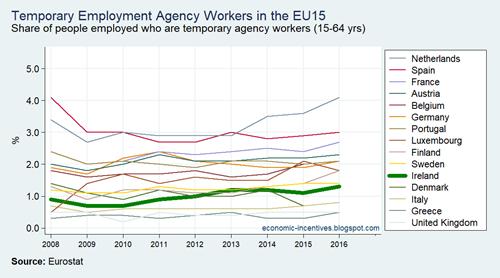EU15 LFS Temporary Agency Workers