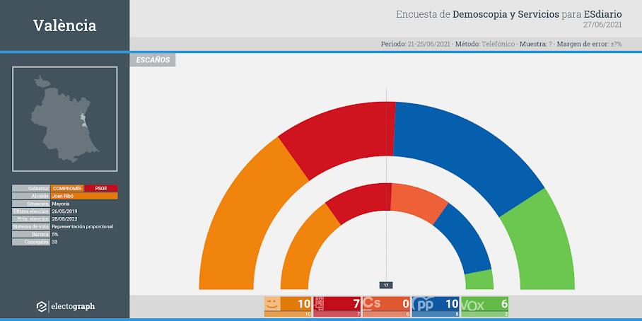Gráfico de la encuesta para elecciones municipales en València realizada por Demoscopia y Servicios para ESdiario, 27 de junio de 2020