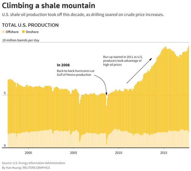 Total U.S. oil production, 1997-2017. U.S. shale oil production took off during the years 2011-2017, as drilling soared on crude price increases. Graphic: Han Huang / Reuters