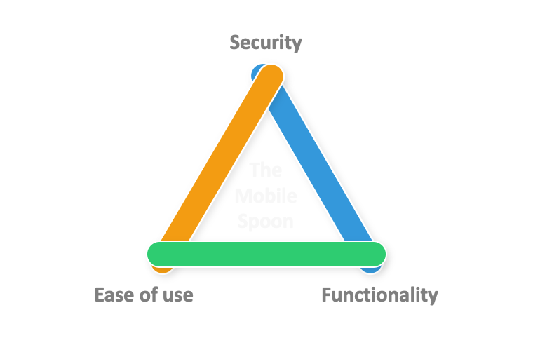 Product management trade-offs: security vs. ease of use vs. functionality