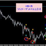 USD/JPY M15 12月勝率88.46%リアルタイムで確認した直近シグナル12.21まで