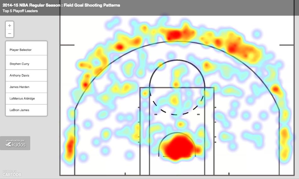 NBA Shooting Patterns