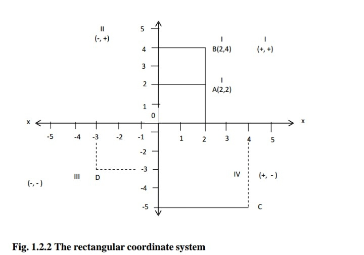 Rectangular coordinate