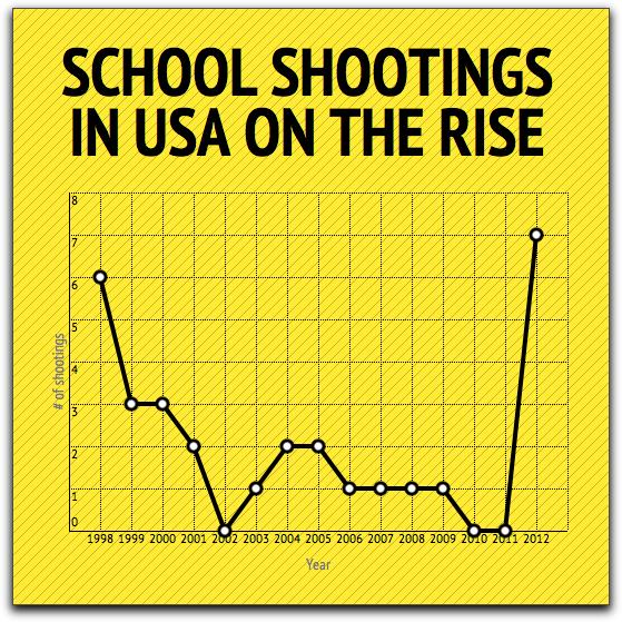 Debate: School Shootings