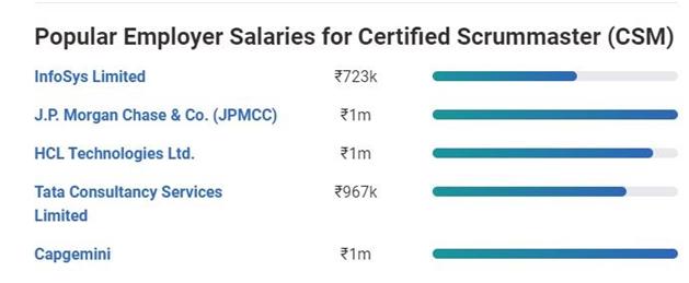 scrum-master-salary