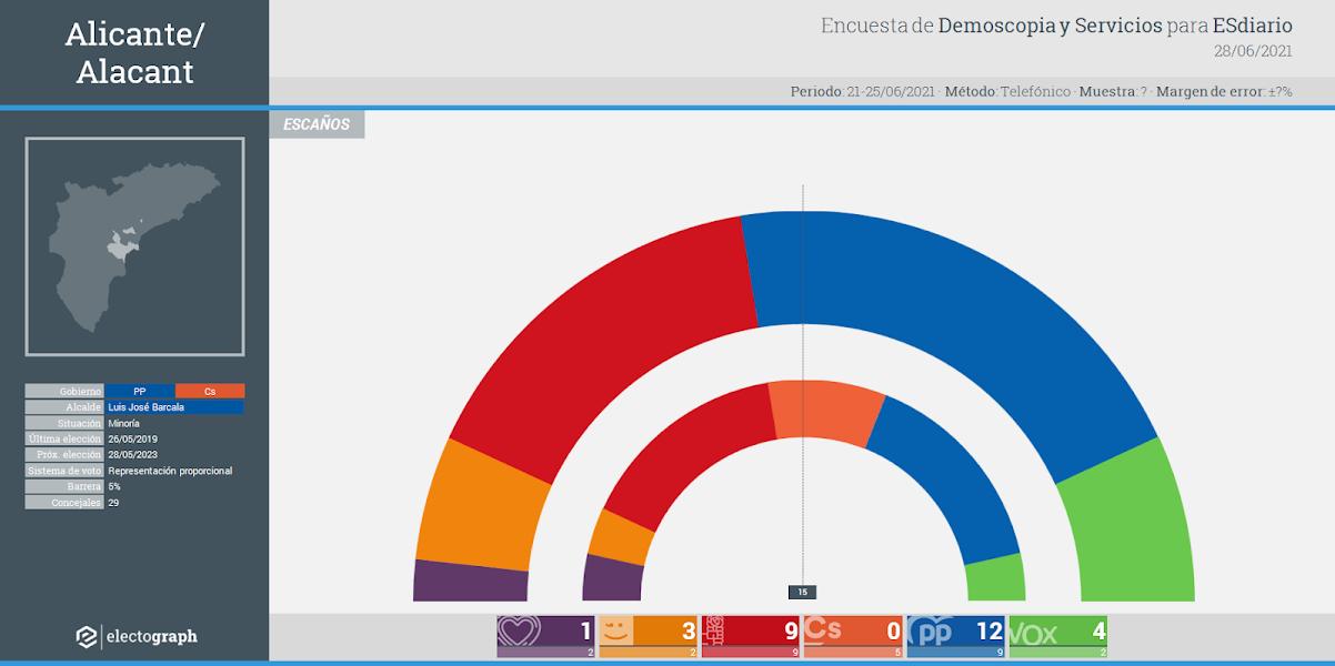 Gráfico de la encuesta para elecciones municipales en Alicante/Alacant realizada por Demoscopia y Servicios para ESdiario, 28 de junio de 2021