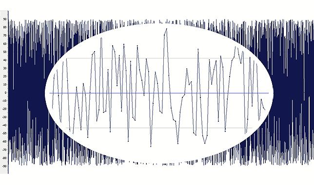 Zoom a forma de onda o señal de ruido