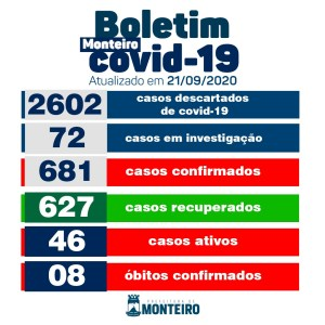 Secretaria Municipal de Saúde de Monteiro informa sobe 05 novos casos de Covid
