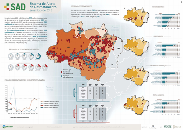 Imazon's SAD bulletin on deforestation in the Brazilian Amazon for September 2018. In September 2018, 444 km² of deforestation were detected by SAD (deforestation alert system) in the Amazon rainforest. This number represents an increase of 84 percent over the same month of the previous year. Graphic: Imazon