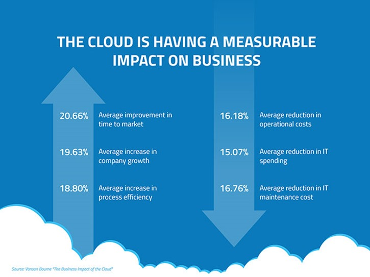 cloud-impact-on-business