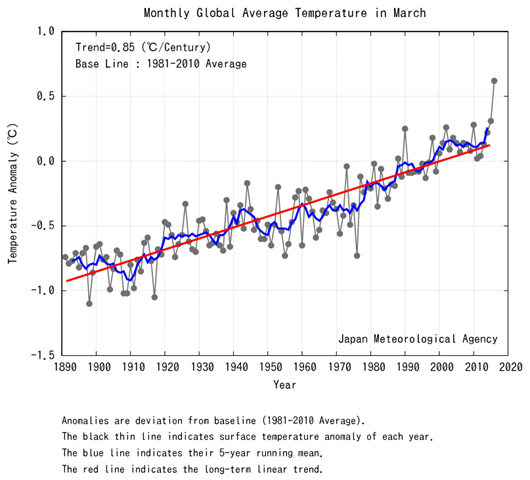 Monthly global average surface temperature in March 2016. Graphic: Japan Meteorological Agency