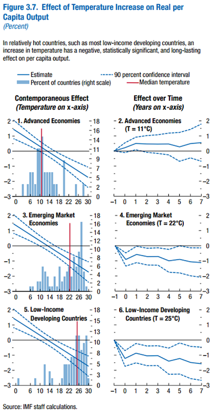 Effect of Temperature Increase on Real per Capita Output. In relatively hot countries, such as most low-income developing countries, an increase in temperature has a negative, statistically significant, and long-lasting effect on per capita output. Graphic: IMF