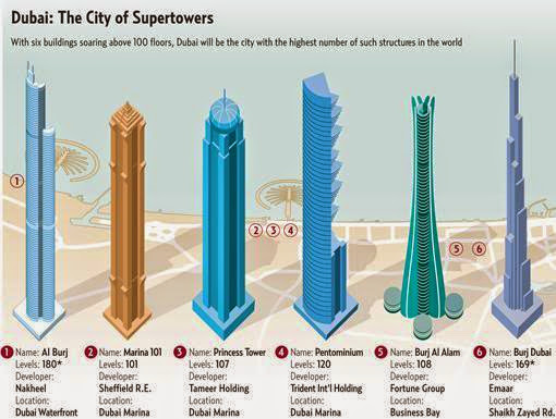 Infographix - dubai-the-city-of-supertowers-architecture-infographics.jpg