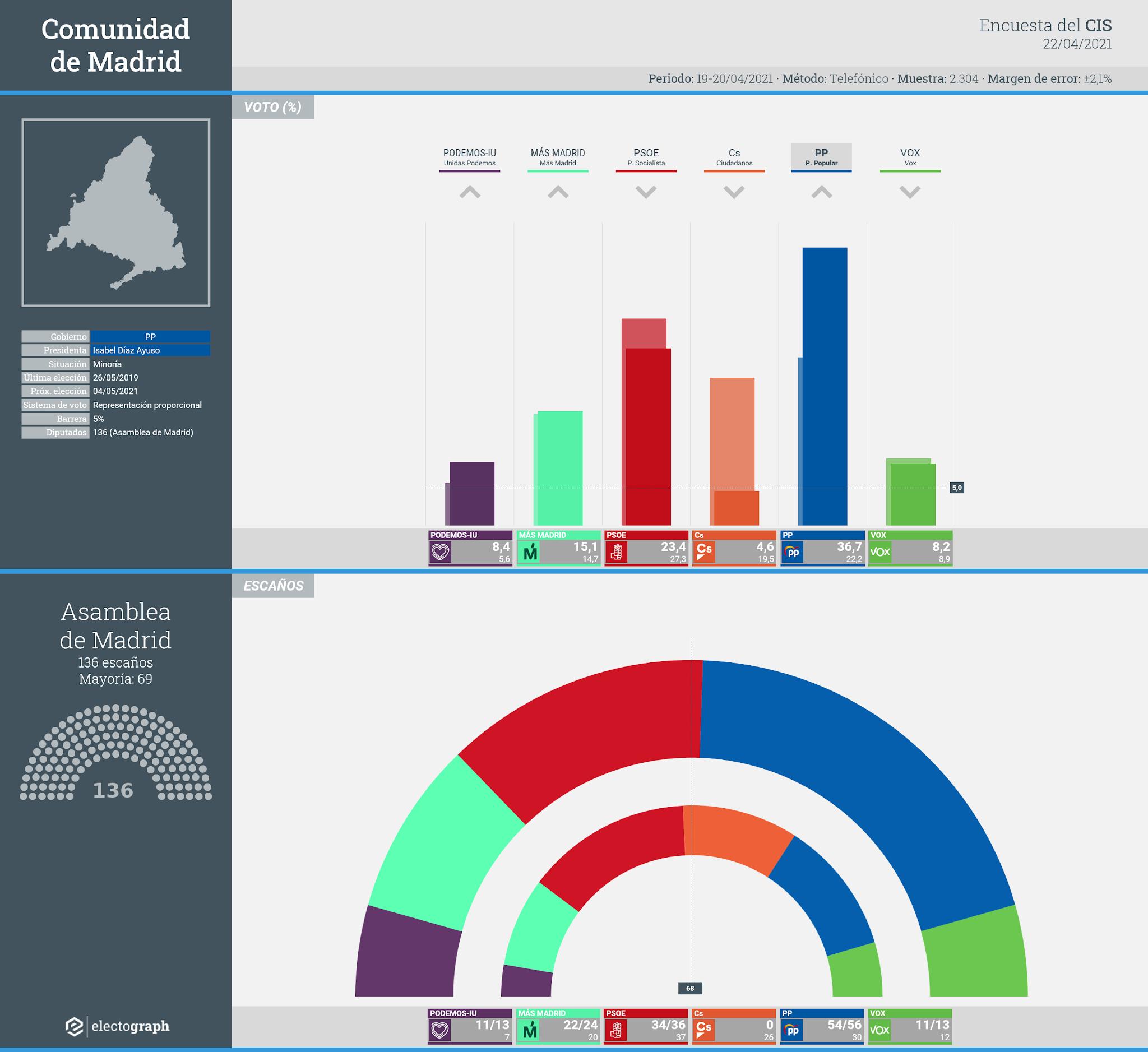 Gráfico de la encuesta para elecciones autonómicas en la Comunidad de Madrid realizada por el CIS, 22 de abril de 2021