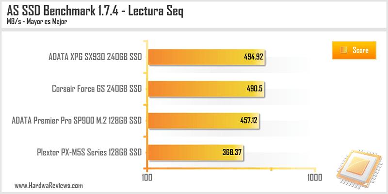 ADATA XPG SX930 240GB SSD AS SSD Lectura
