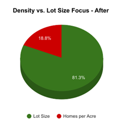 Density v lot Size - After