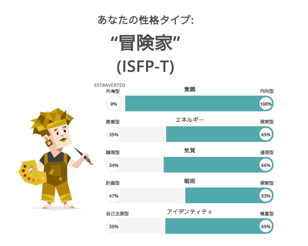あなたは何タイプ? 「ISFP型」は「冒険家」
