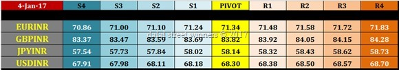 nse currency futures intraday pivot levels for 5 jan 2017