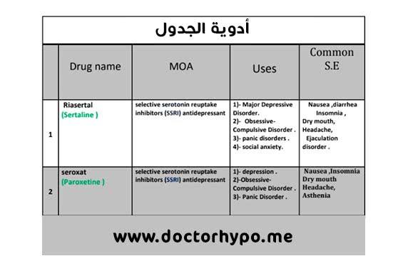 أدوية الجدول pdf