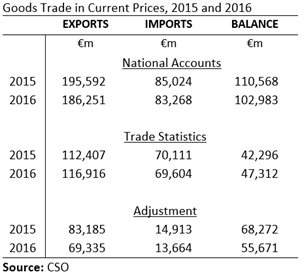 Goods Trade 2015 and 2016